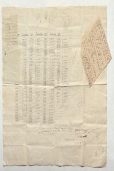 Tabelle der zwischen 1690 und 1803 in der Casa de Moneda de Mexico gemüntzten Edelmetalle (Ansetzungssachtitel von Bearbeiter/in)