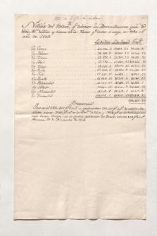 Noticia del rendim.to q.e tubieron las Administraciones gener.s de R.tas R.s de Mar y tierra en los ramos q.e le son á cargo, en todo el ano 1803 (Manuskripttitel)