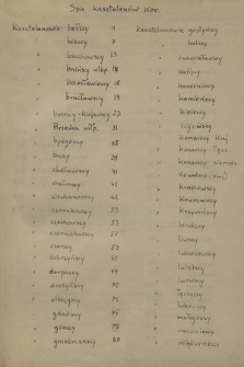 Materiały do spisu dygnitarzy i urzędników państwowych koronnych zebrane przez Leopolda Czapińskiego